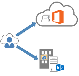hybrid exchange office 365