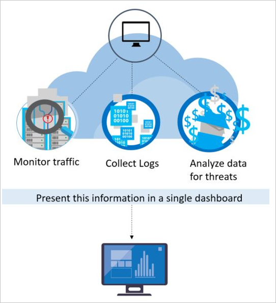 security-center-detection-capabilities-fig1.png