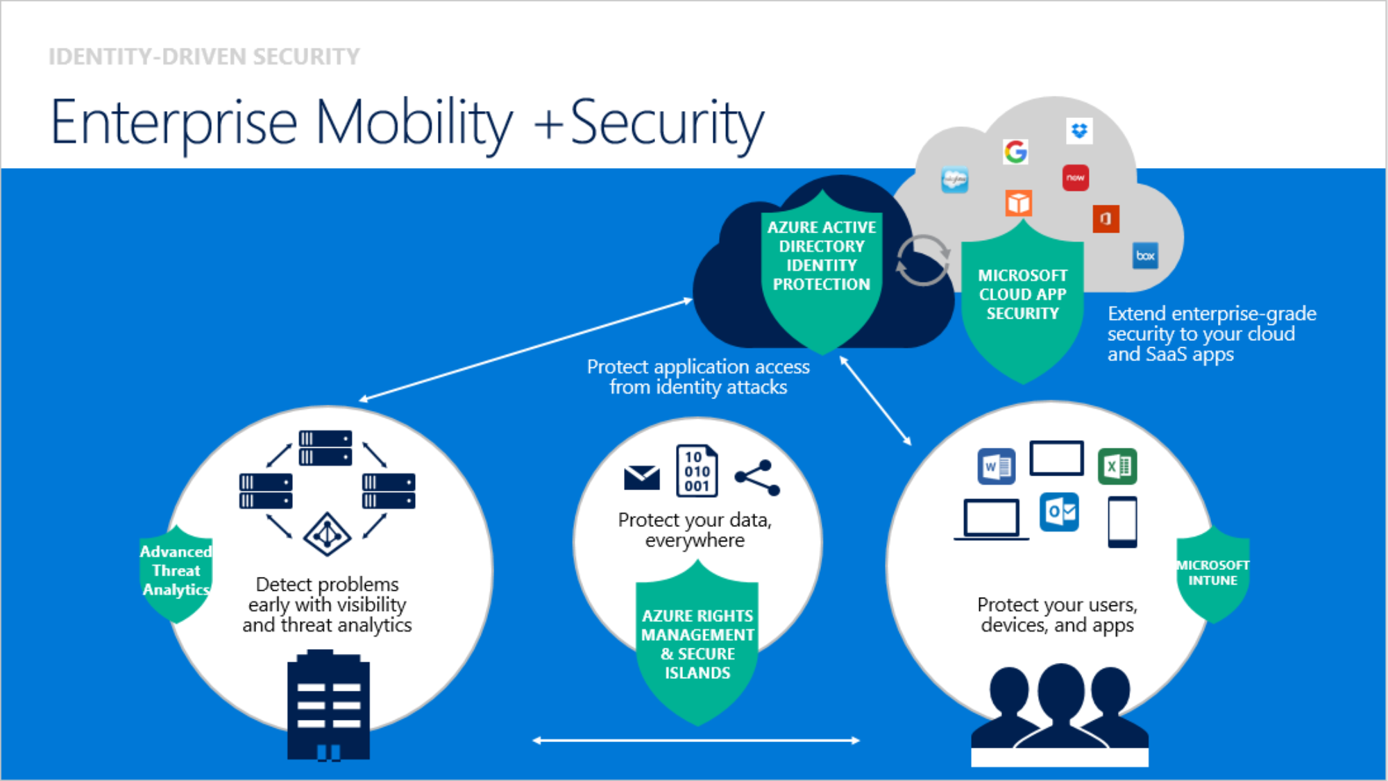 Technology Management Image: Enterprise Mobility + Security (EMS)